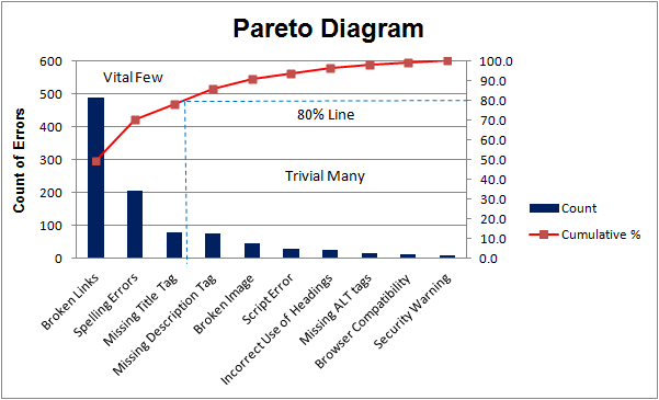 pareto-diagram